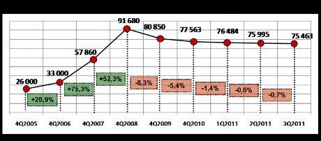 Динамика средневзвешенной стоимости 1 кв. м на первичном рынке МЖС Геленджика, 2005-3 квартал 2011 г., руб.