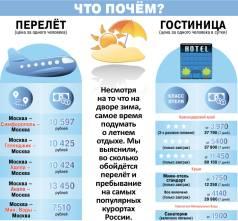 Российские курорты задирают цены